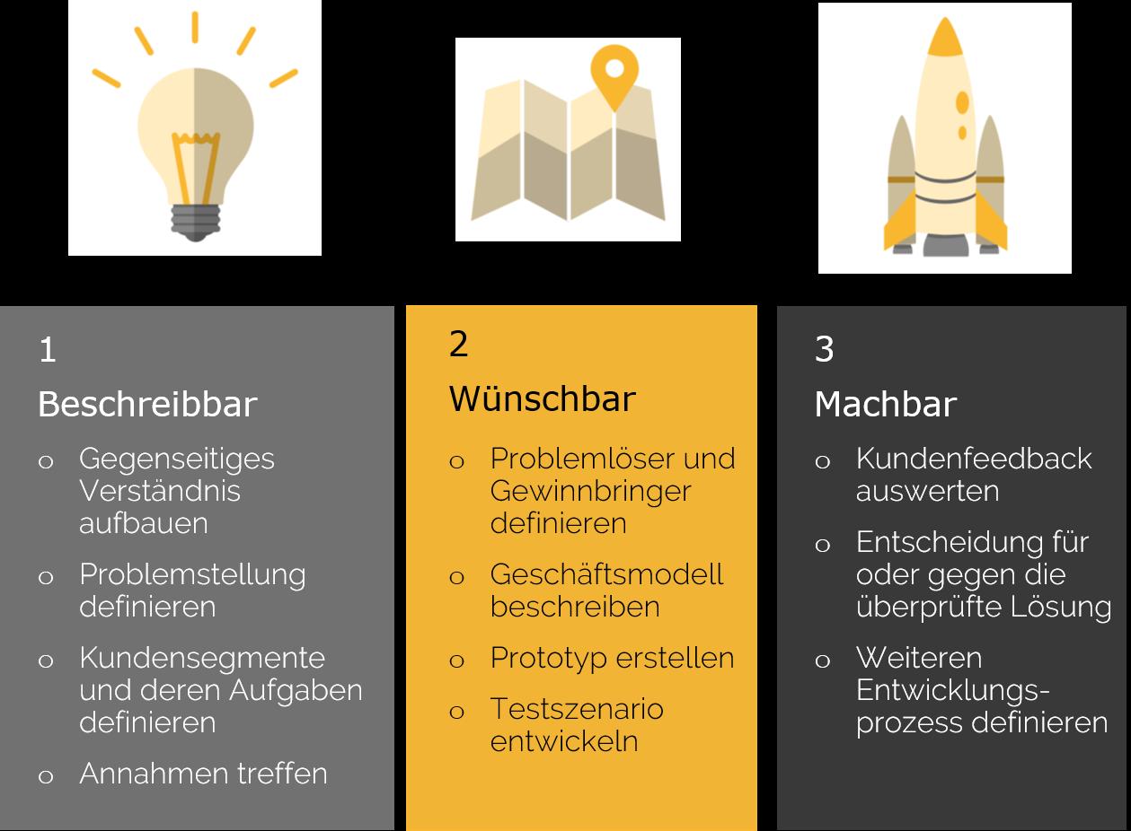 Vorgehensbeschreibung Workshop-Ansatz